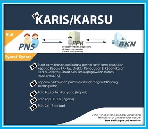Pengambilan Kartu Istri/Kartu Suami (Karis/Karsu) PNS Prov. Sulteng